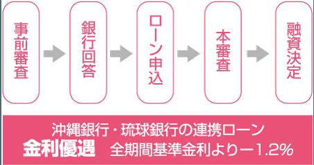 沖縄銀行・琉球銀行の連携ローン